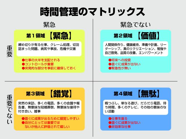 7つの習慣時間管理Matrix