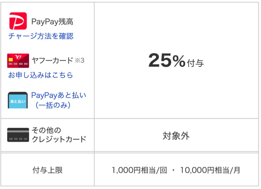 PayPay25%キャッシュバック対象お支払い方法