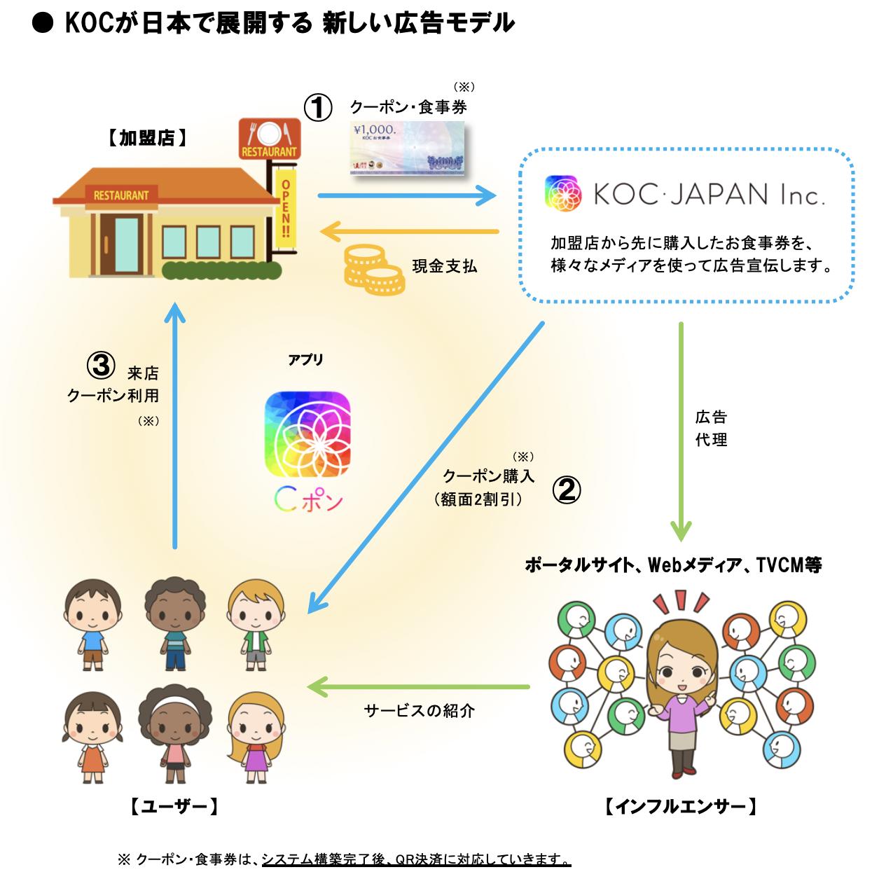 Cポンビジネスモデルイメージ